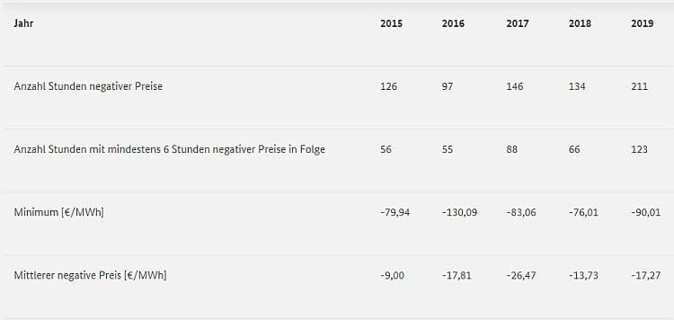 Negative Großhandelspreise in Deutschland von 2015 – 2019