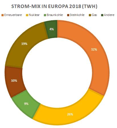 Strommix Europa 2018