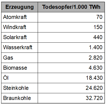 Todesopfer Energieerzeugung