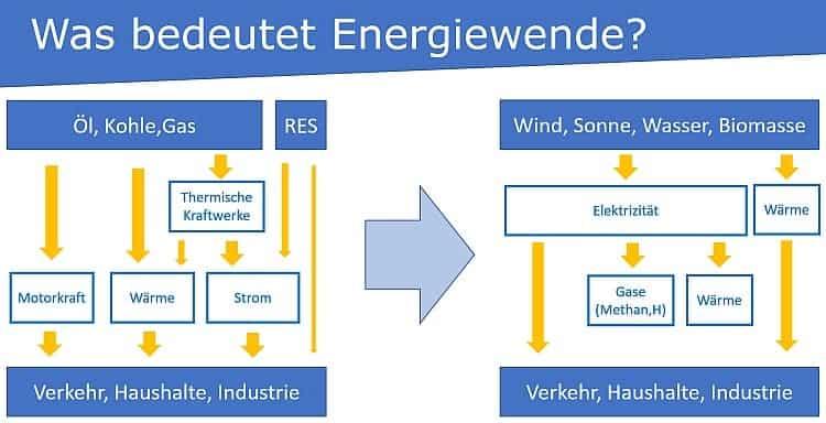Was bedeutet Energiewende
