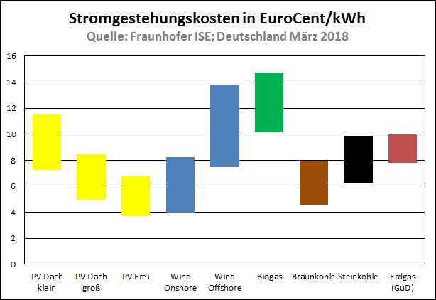 Stromgestehungskosten_Deutschland_2018_laut_Fraunhofer_ISE