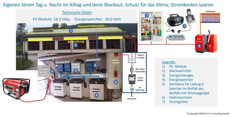 Inselbetriebsfähige PV-Anlage - Walter Schiefer