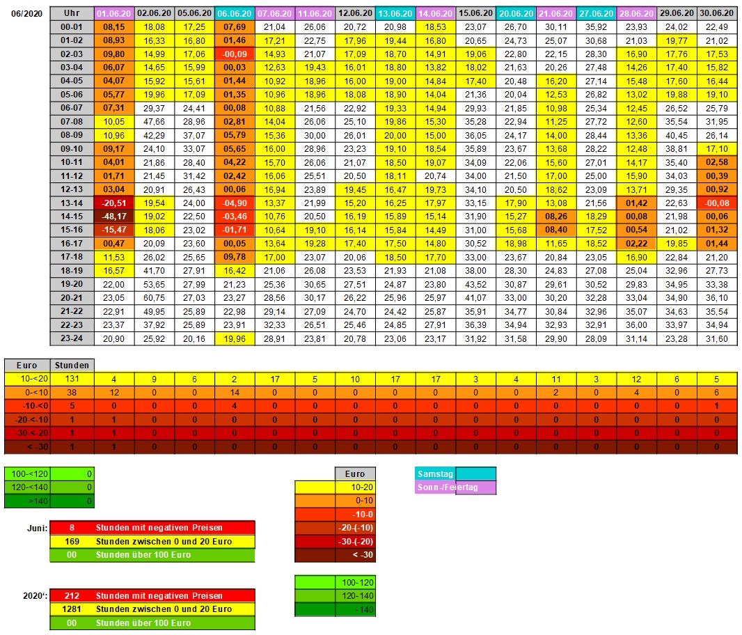 20-2 - 06 - Strompreise