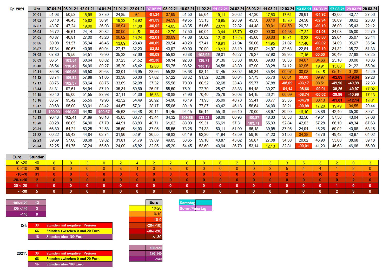 20-2 - 07 - Strompreise