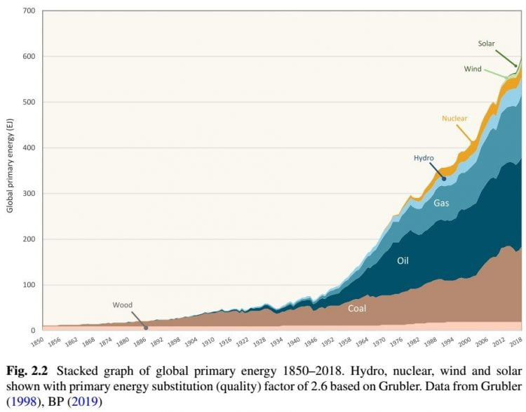 energy storage and civilization - fig. 2.2 stacked graph of global primary energy 1850–2018