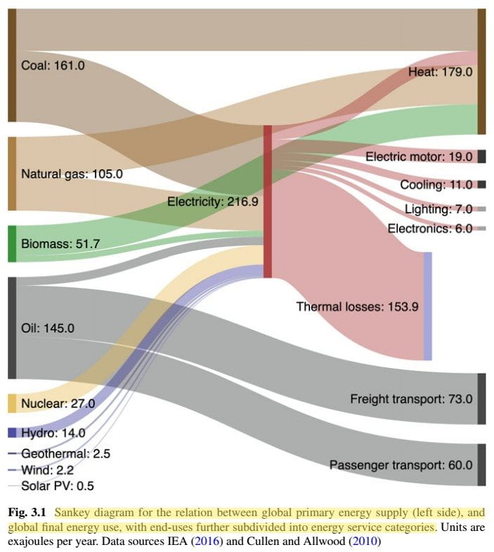 energy storage and civilization - fig. 3.1 sankey diagram for the relation between global primary energy supply