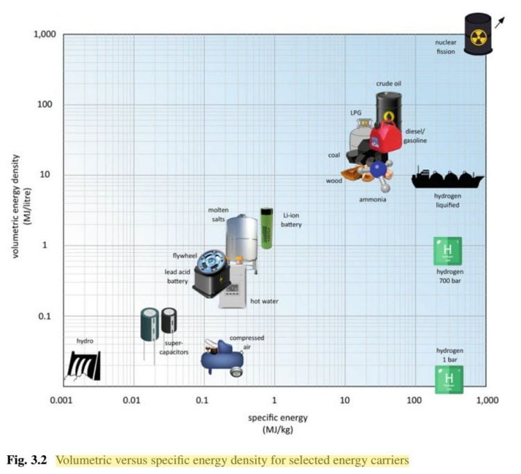 energy storage and civilization - fig. 3.2 volumetric versus specific energy density for selected energy carriers