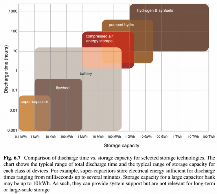 energy storage and civilization - fig. 6.7 comparison of discharge time vs. storage capacity for selected storage technologies