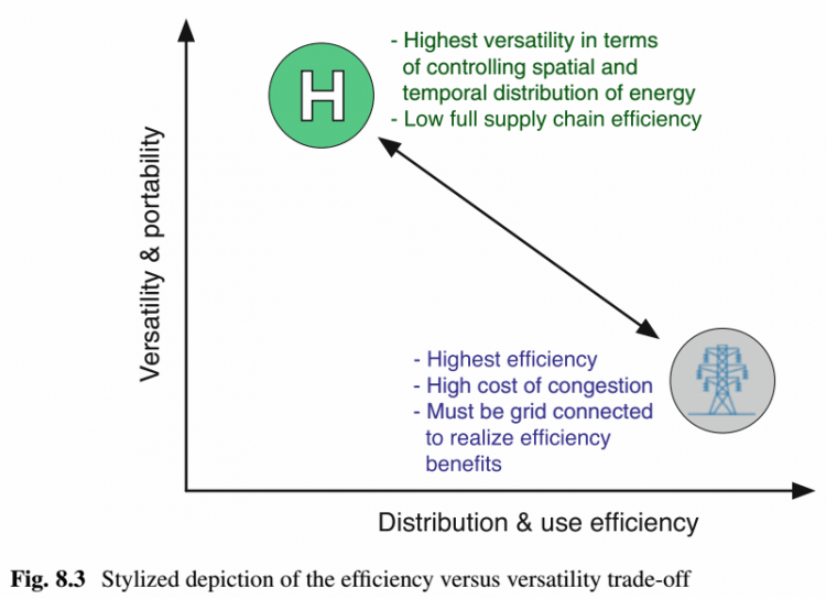 energy storage and civilization - fig. 8.3 stylized depiction of the efficiency versus versatility trade-off