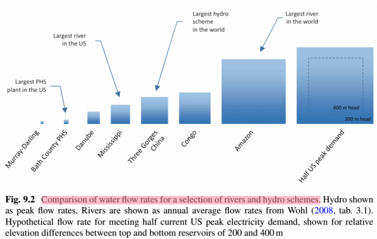 energy storage and civilization - fig. 9.2 comparison of water flow rates for a selection of rivers and hydro schemes