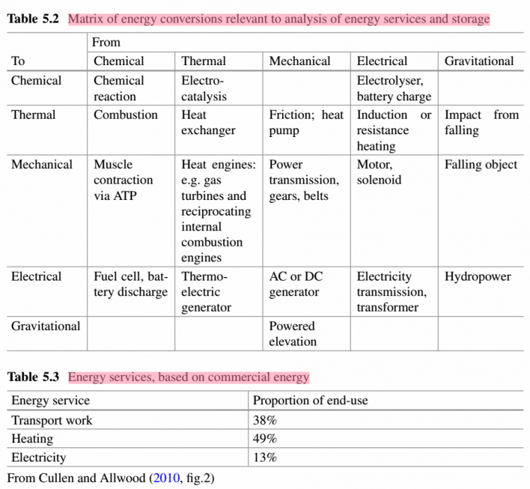 energy storage and civilization - table 5.2 matrix of energy conversions relevant to analysis of energy services and storage