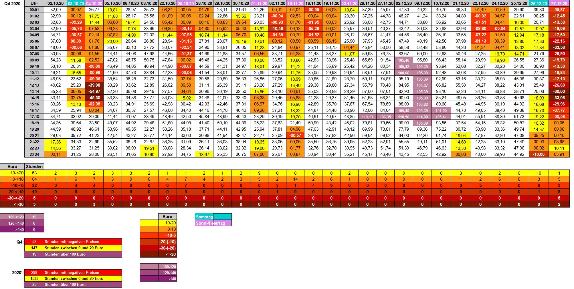 20-4 - Strompreise