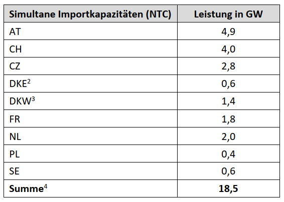 Importkapazitäten Deutschlands im Winter 2020-21 aus den Nachbarländern in GW