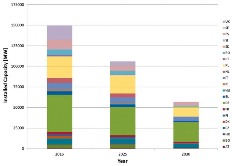 Installed coal capacity in 2025 and 2030 (ENTSO-E)