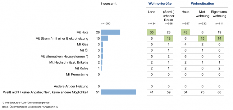 Alternative Heizmethoden