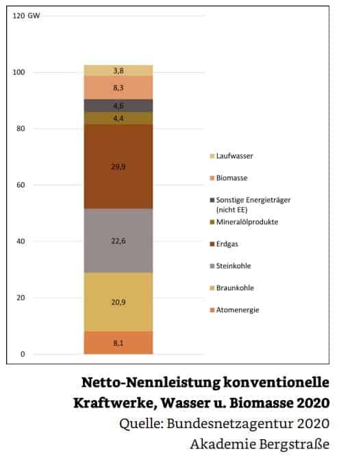 Netto-Nennleistung konventionelle Kraftwerke, Wasser u. Biomasse 2020 des verfügbaren Kraftwerksparks DEU