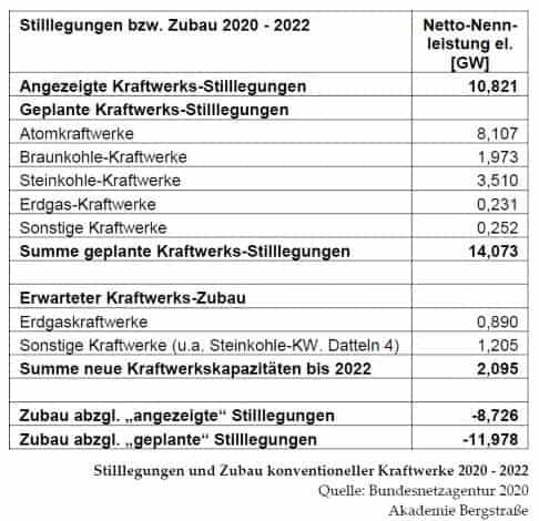 Stilllegung und Zubau 2020-2022