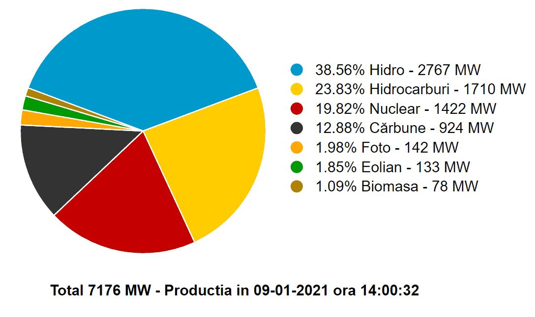210109 - Stromproduktion Romänien
