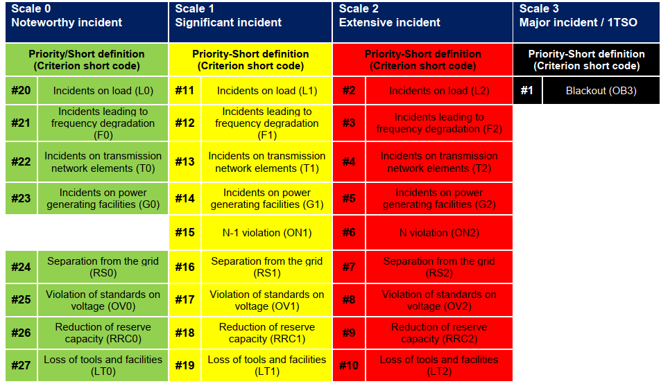 EAS - Incident Classification Scale