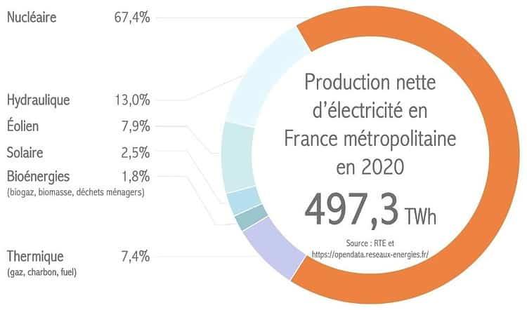 Stromproduktion Frankreich 2020