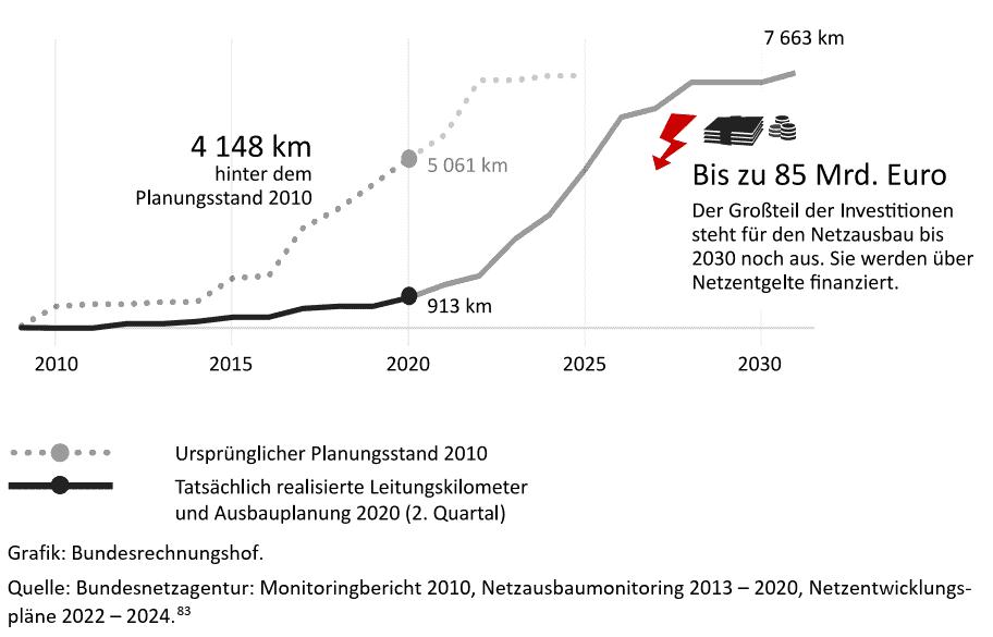Ausbau der Übertragungsnetze DEU - Pan und Realität