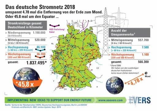 Das deutsche Stromnetz 2018