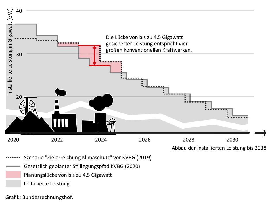 Entwicklung der Kohlekraftwerkkapazitäten in Deutschland in Gigawatt