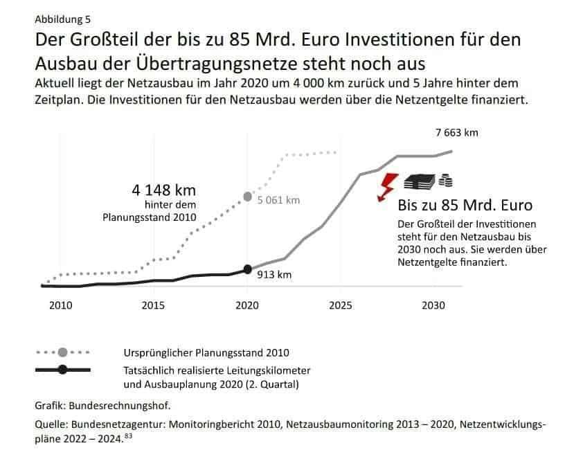 Netzausbauplan Deutschland Verzögerungen