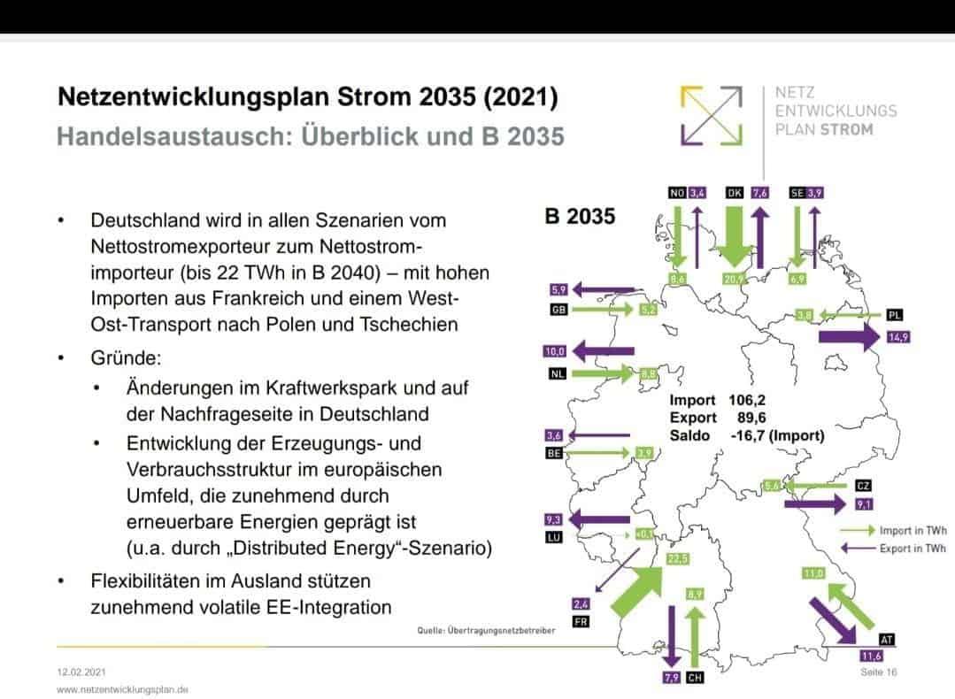 Netzentwicklungsplan DEU 2035