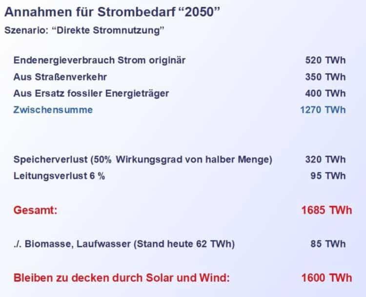 Aust-Annahme Stromverbrauch 2050