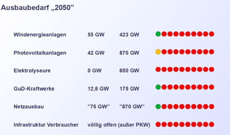 Aust-Ausbaubedarf 2050