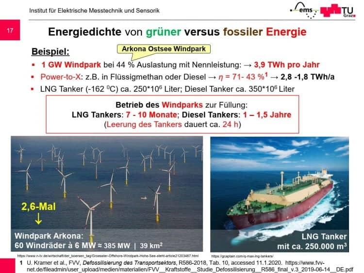 Brasseur-Energiedichte von grüner versus fossiler Energie