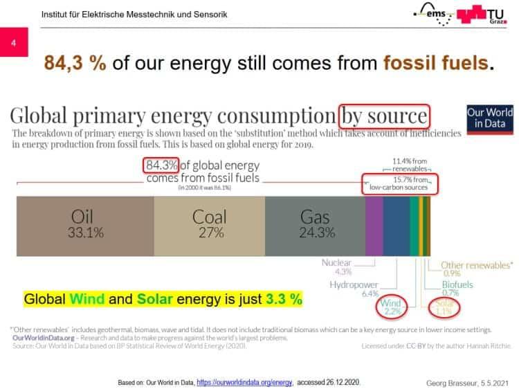 Brasseur-Global wind solar