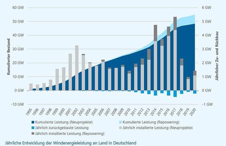Jährliche Entwicklung der Windenergieleistung an Land in Deutschland