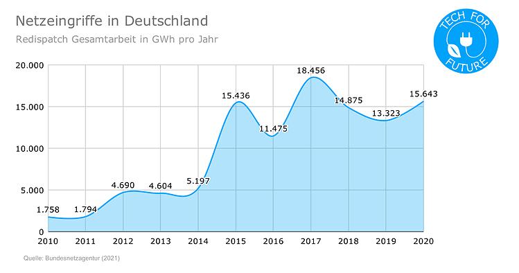 Netzeingriffe-in-Deutschland