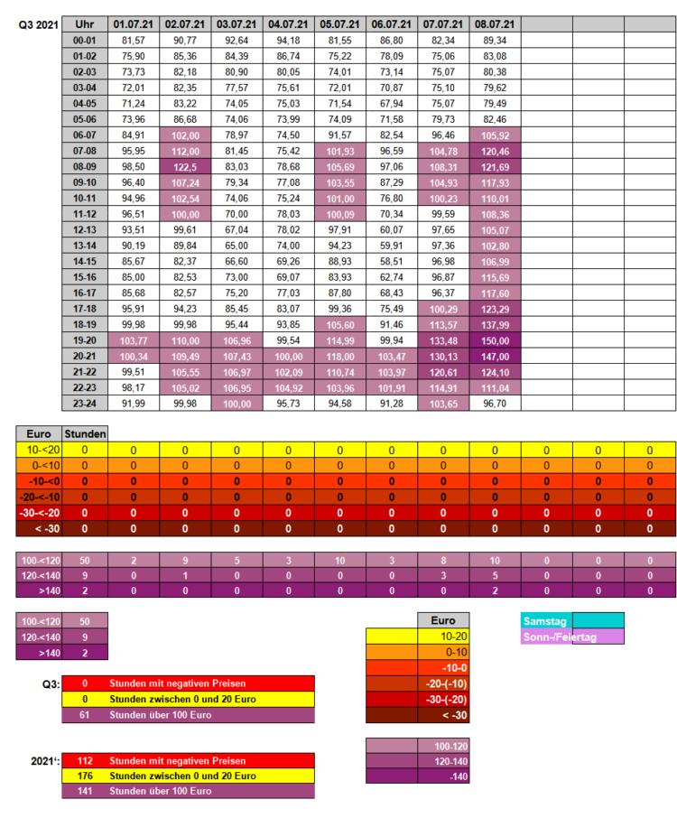 21-3 - Strompreise