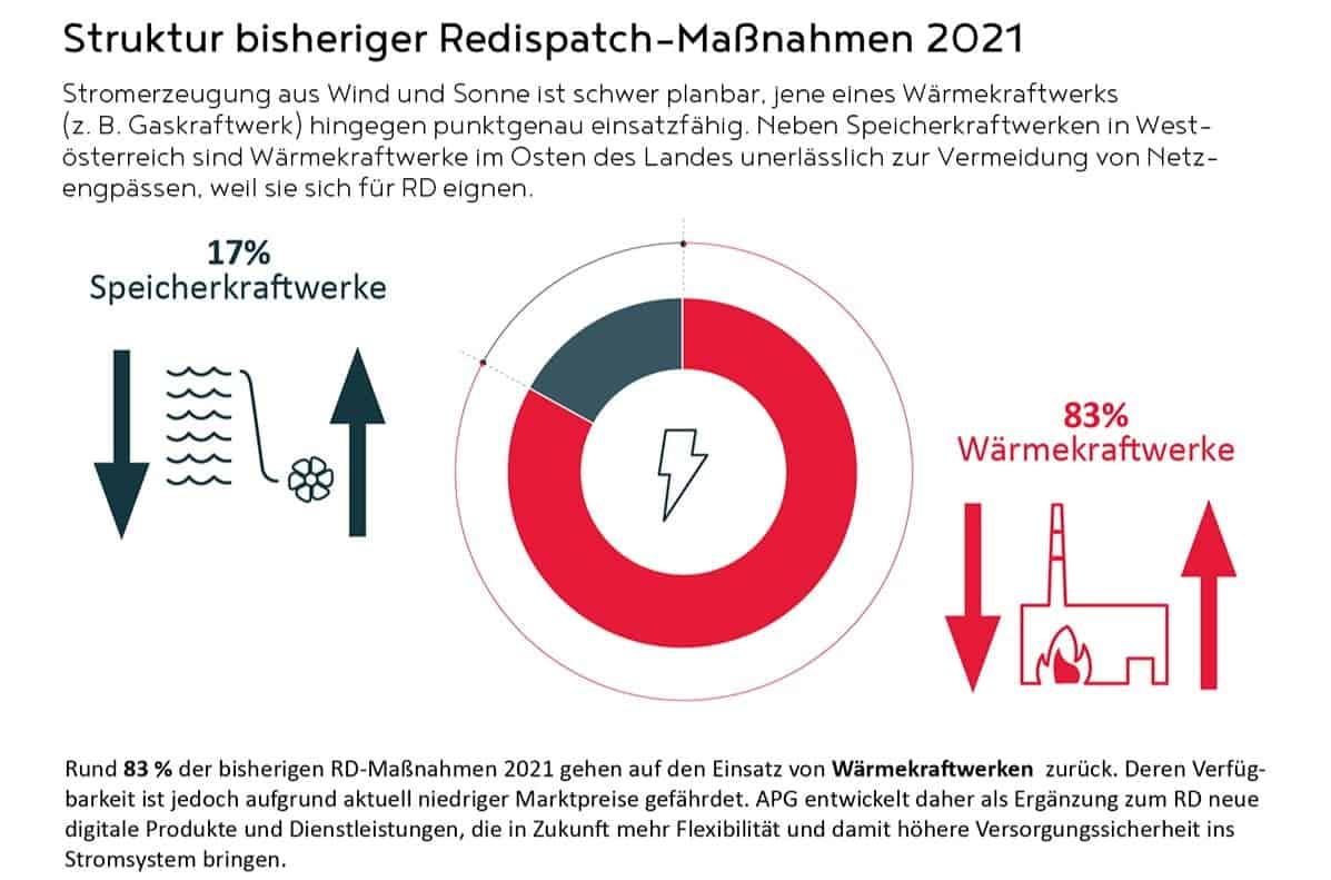 Struktur Redispatching Österreich