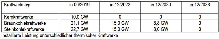 Geplanter Kraftwerksrückbau DEU